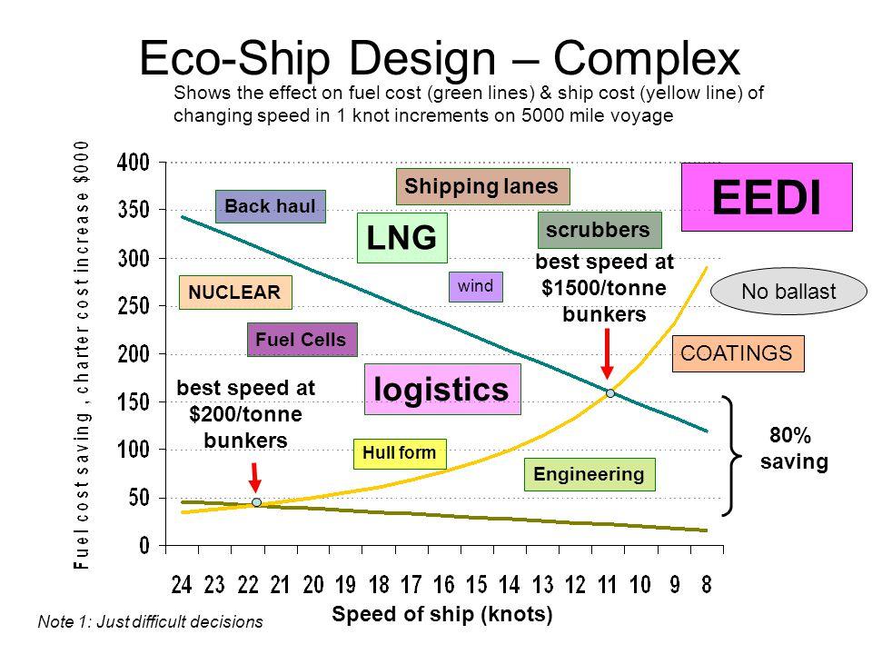 Eco-Ship Design – Complex