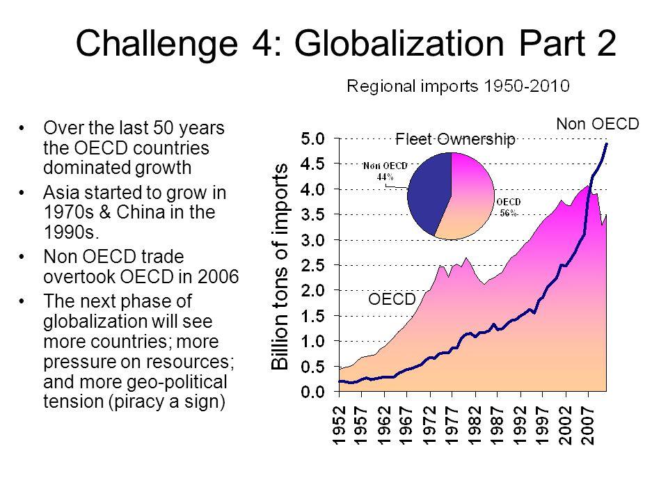 Challenge 4: Globalization Part 2