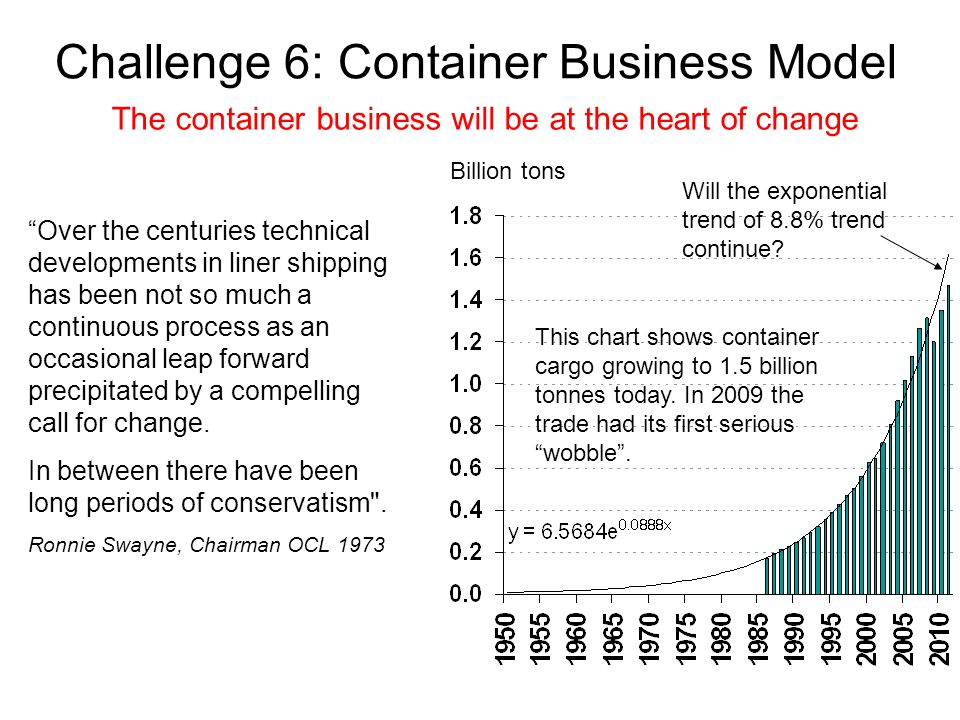 Challenge 6: Container Business Model