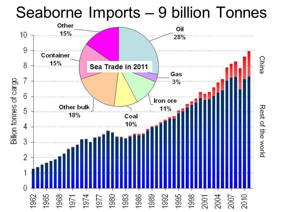 Seaborne Imports – 9 billion Tonnes