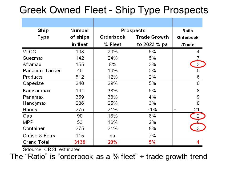 Greek Owned Fleet - Ship Type Prospects