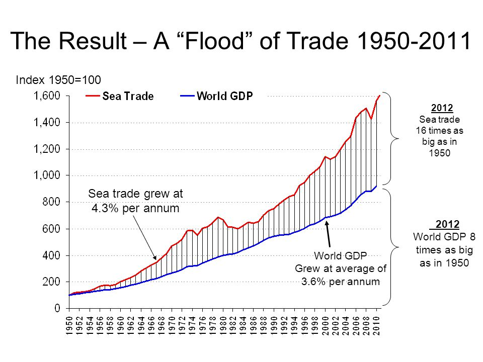 The Result – A Flood of Trade 1950-2011