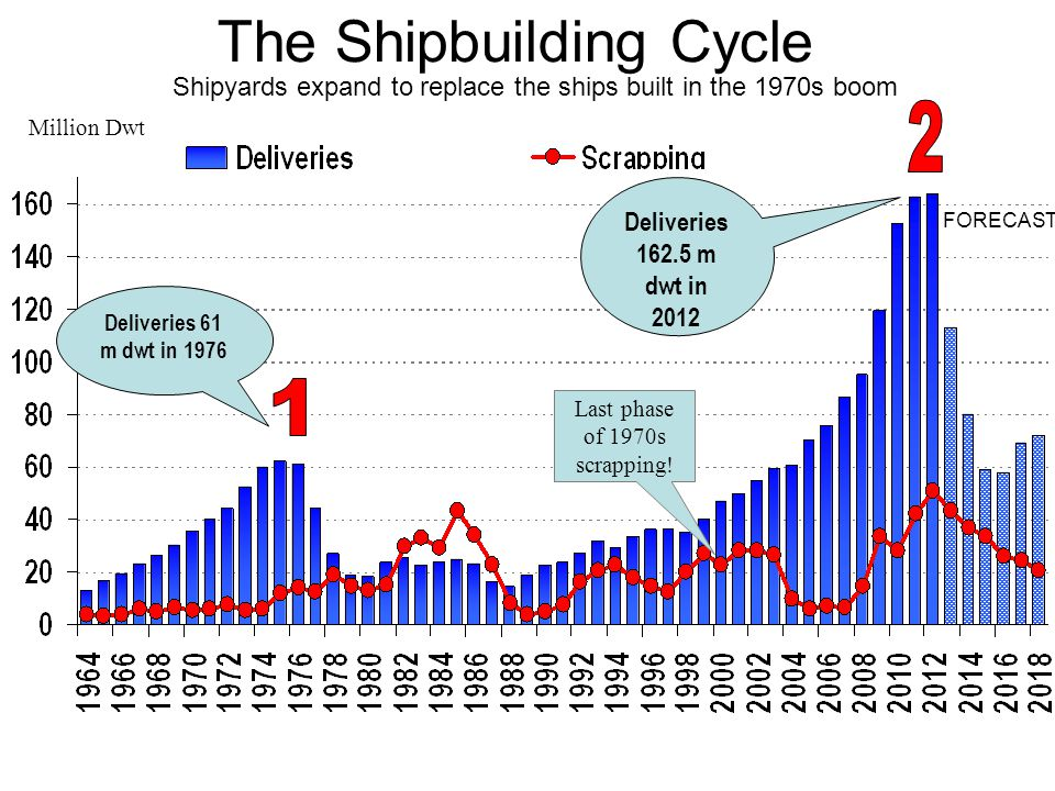 The Shipbuilding Cycle