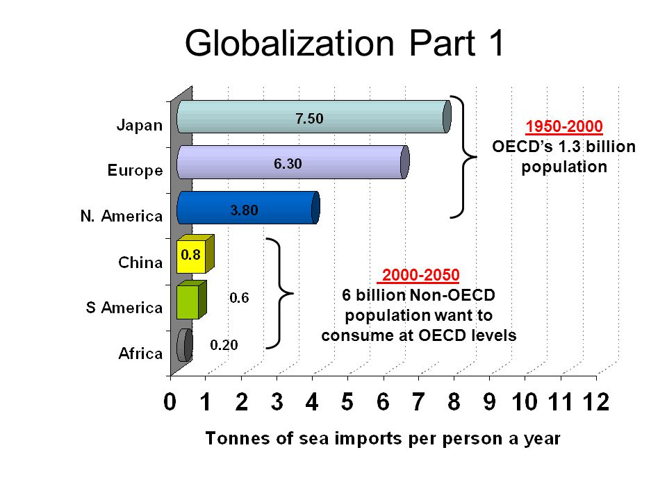 6 billion Non-OECD population want to consume at OECD levels
