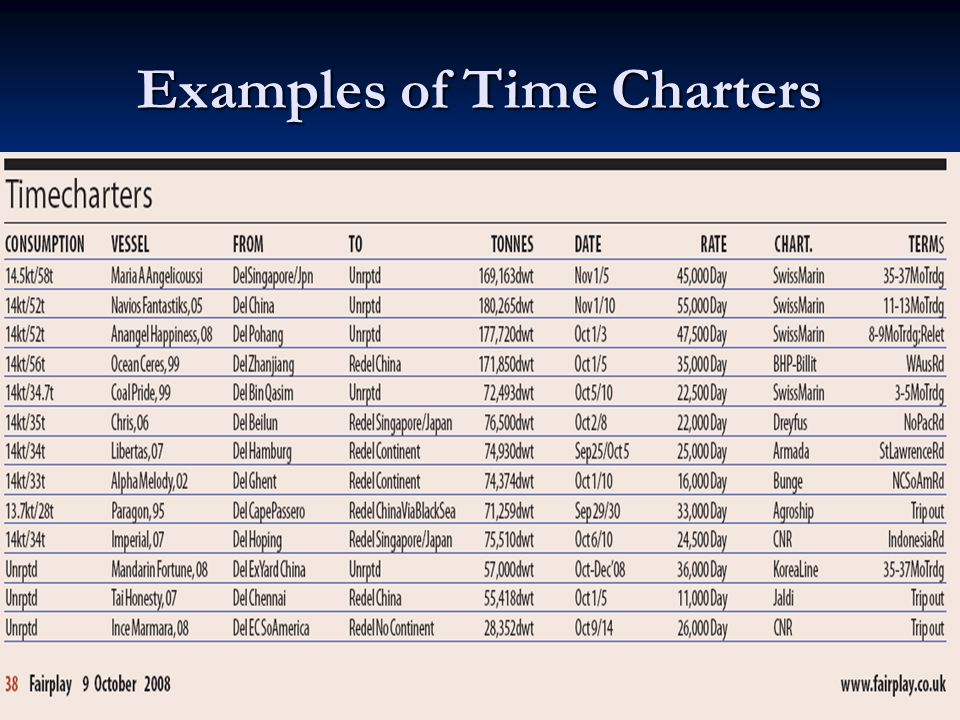 Examples of Time Charters