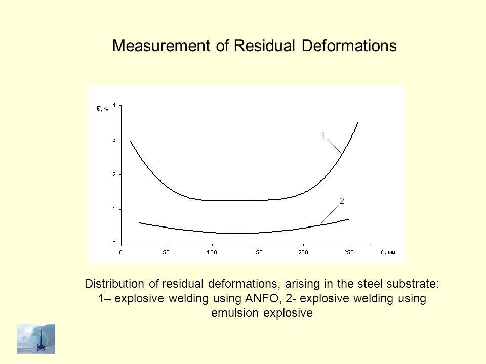 Measurement of Residual Deformations