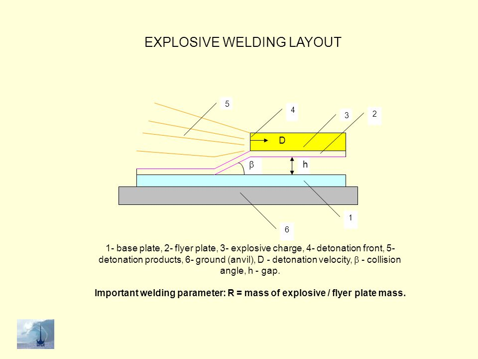 Important welding parameter: R = mass of explosive / flyer plate mass.