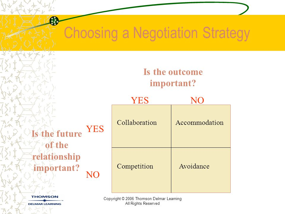 Choosing a Negotiation Strategy