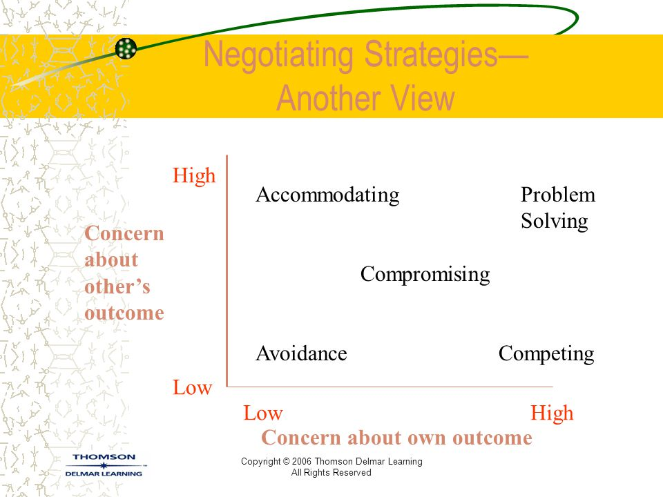 Negotiating Strategies— Another View