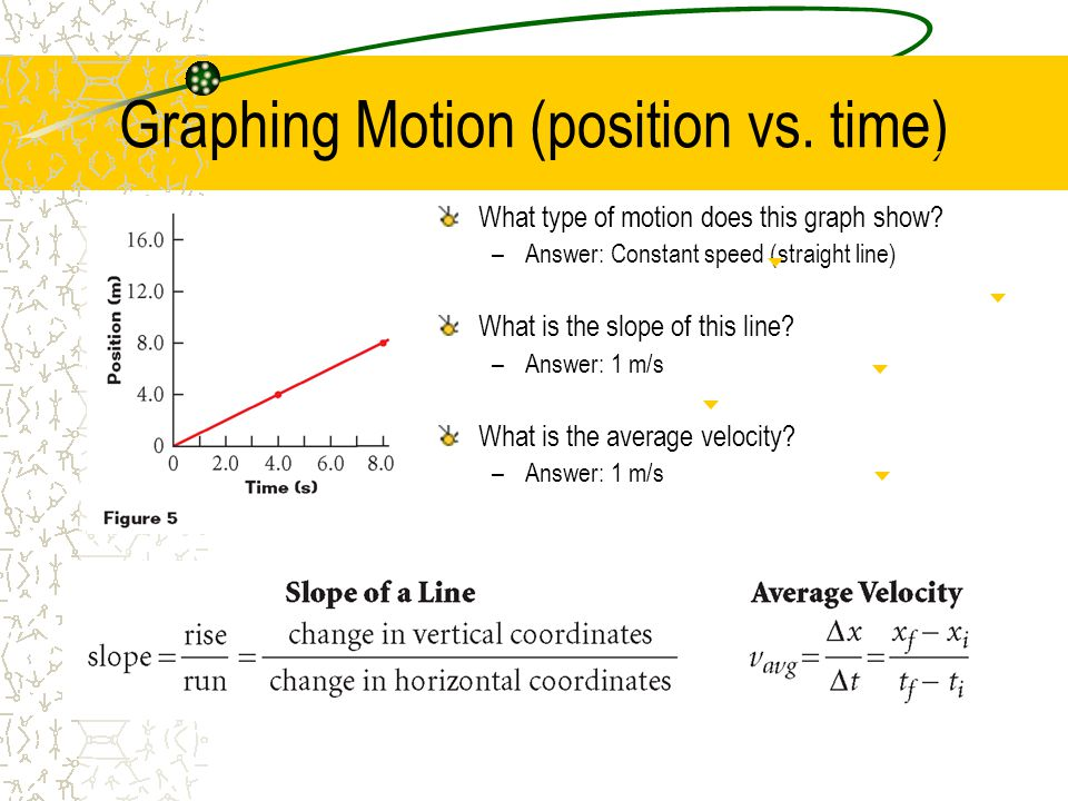 Graphing Motion (position vs. time)