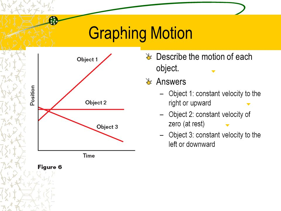 Graphing Motion Describe the motion of each object. Answers