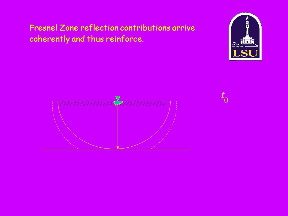 Fresnel Zone reflection contributions arrive coherently and thus reinforce.