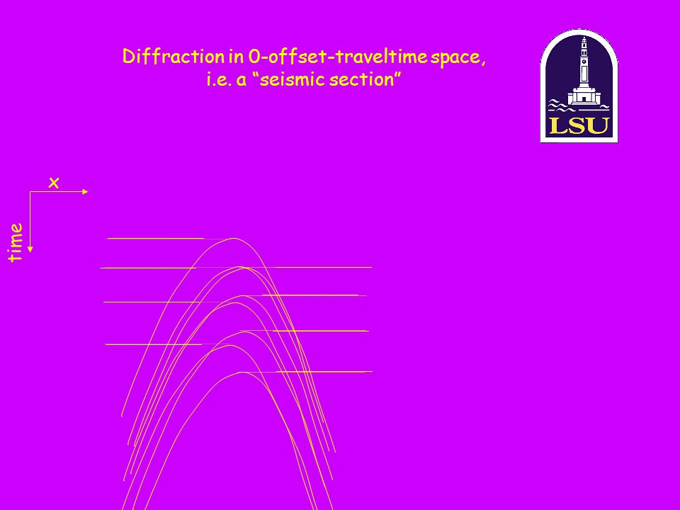 Diffraction in 0-offset-traveltime space, i.e. a seismic section