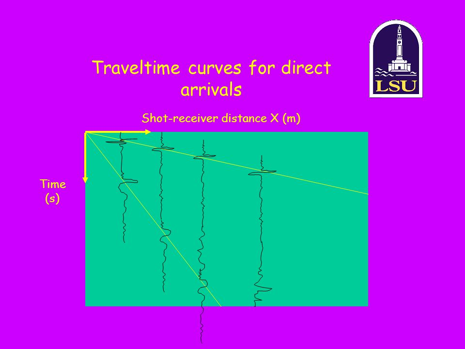 Traveltime curves for direct arrivals