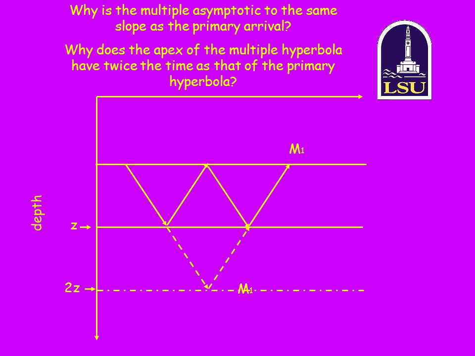 Why is the multiple asymptotic to the same slope as the primary arrival