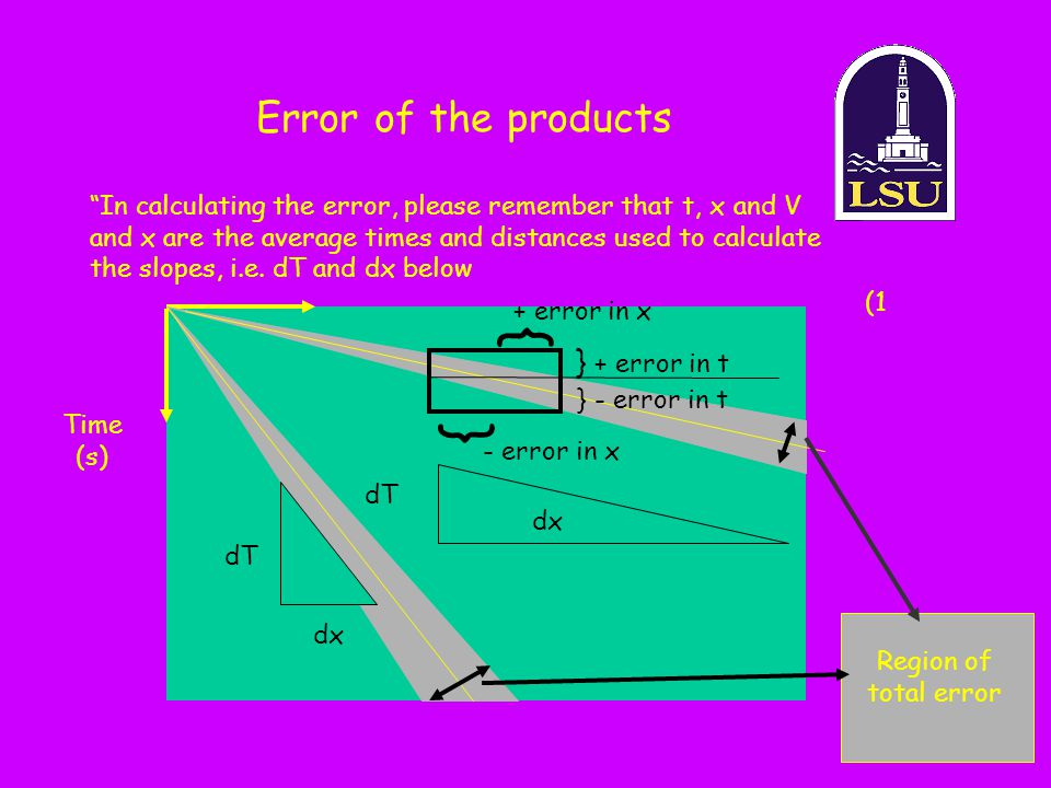 } } Error of the products } + error in t