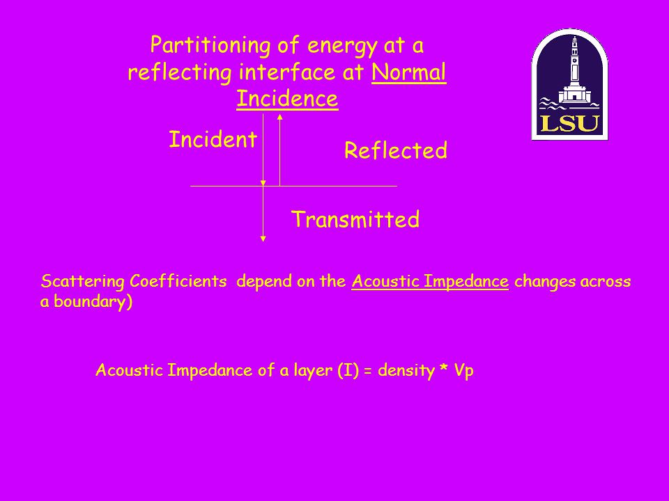 Partitioning of energy at a reflecting interface at Normal Incidence