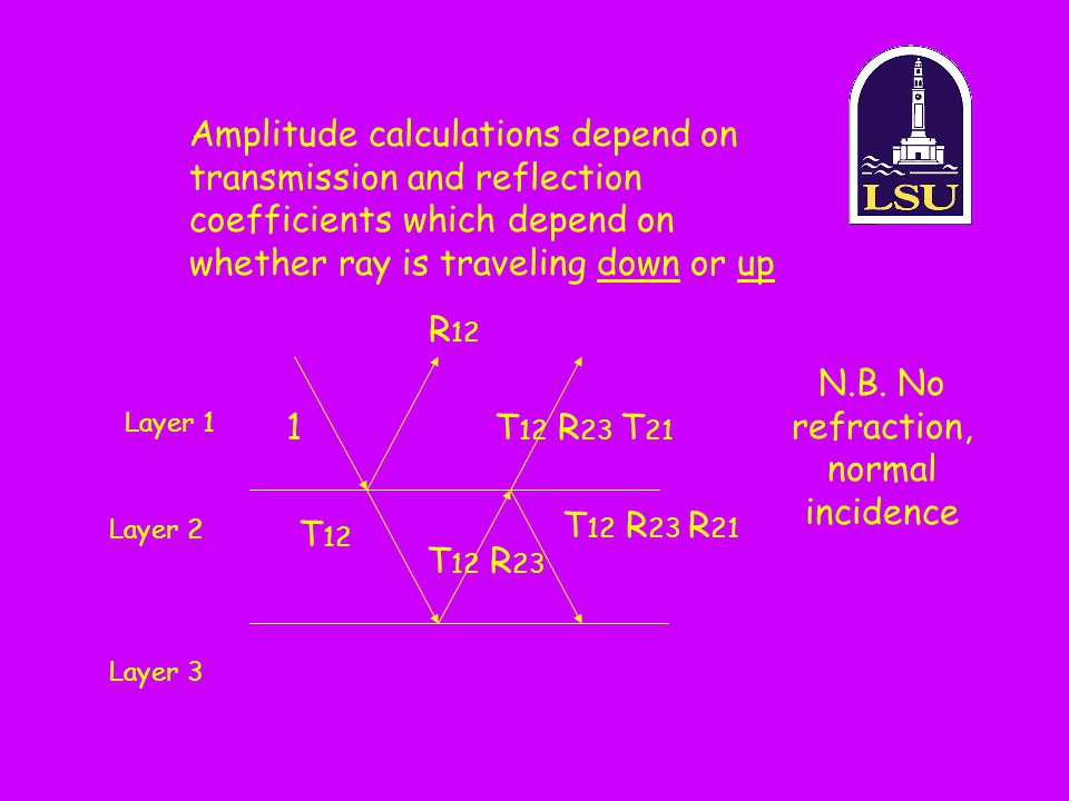 N.B. No refraction, normal incidence