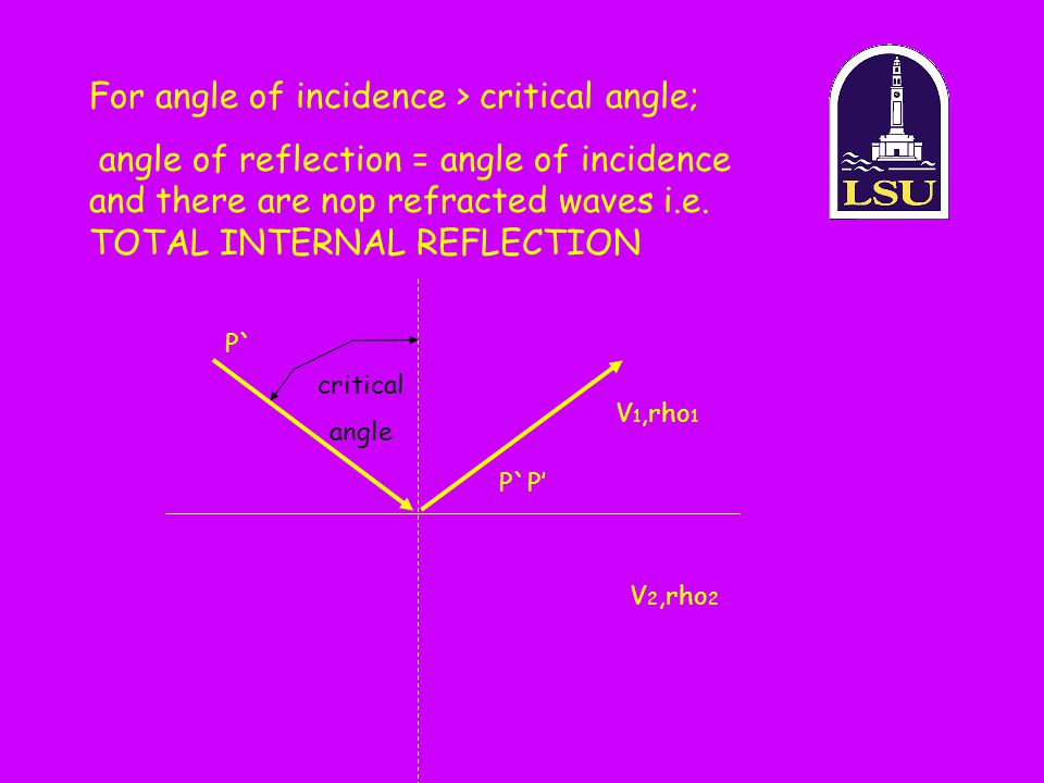 For angle of incidence > critical angle;