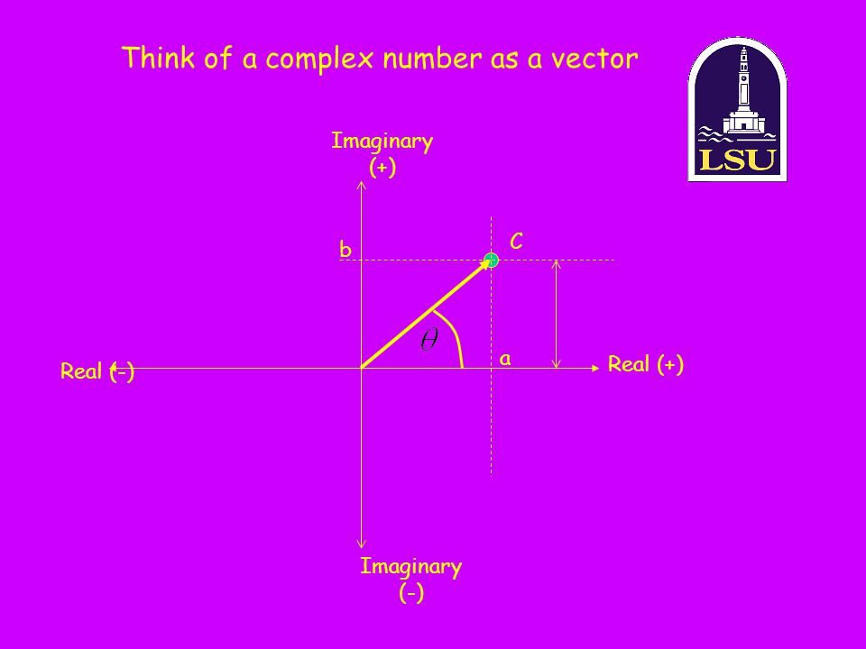 Think of a complex number as a vector