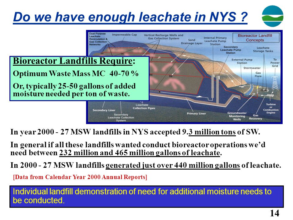 Do we have enough leachate in NYS