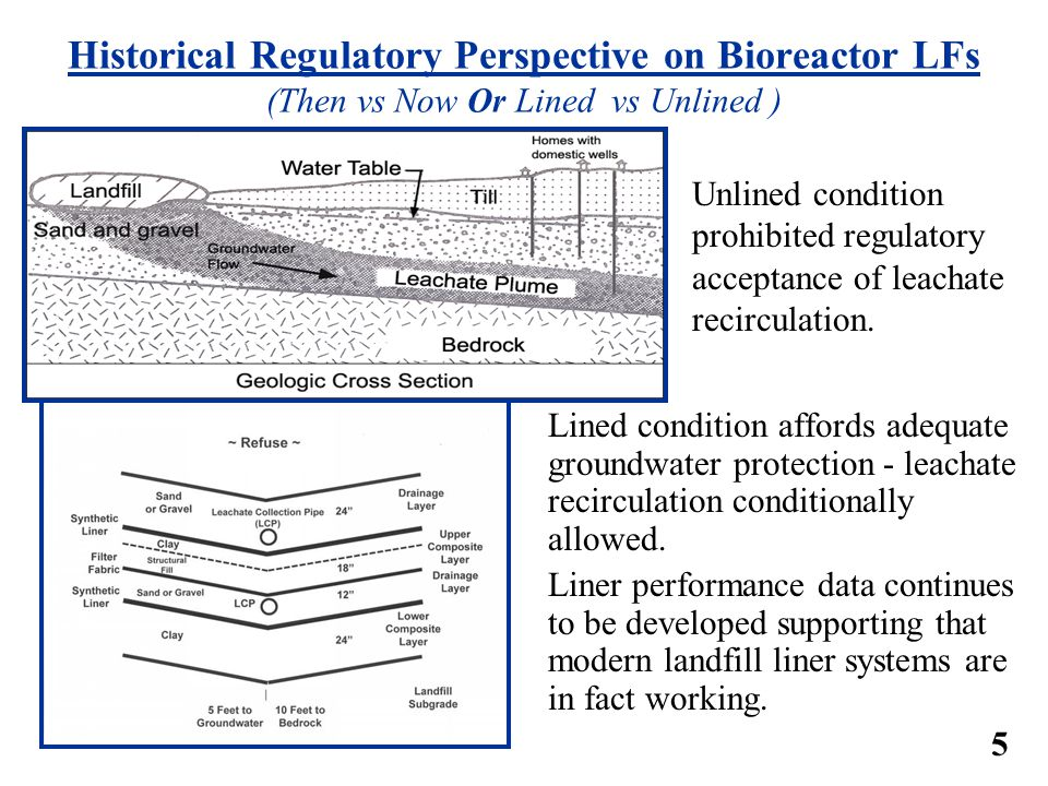 Historical Regulatory Perspective on Bioreactor LFs (Then vs Now Or Lined vs Unlined )
