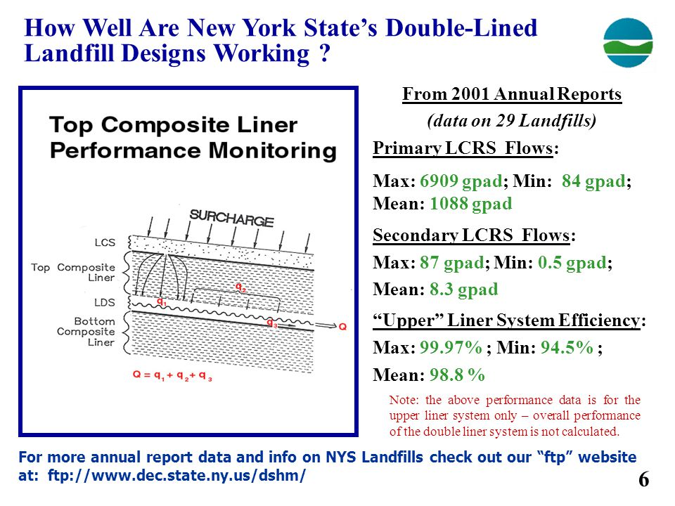 How Well Are New York State's Double-Lined Landfill Designs Working