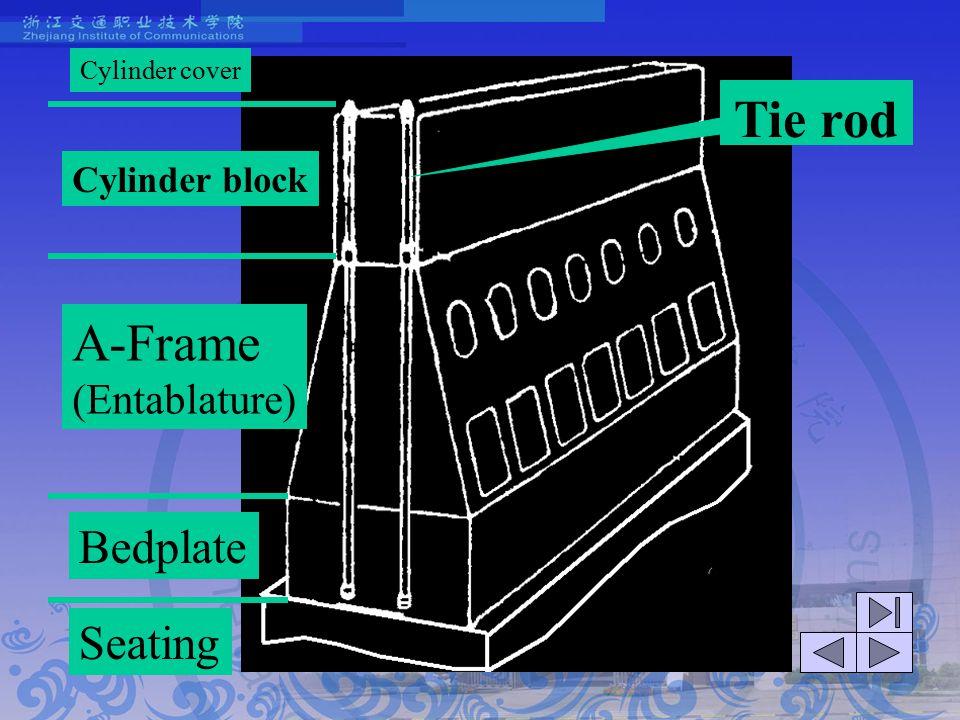 Tie rod A-Frame Bedplate Seating (Entablature) Cylinder block