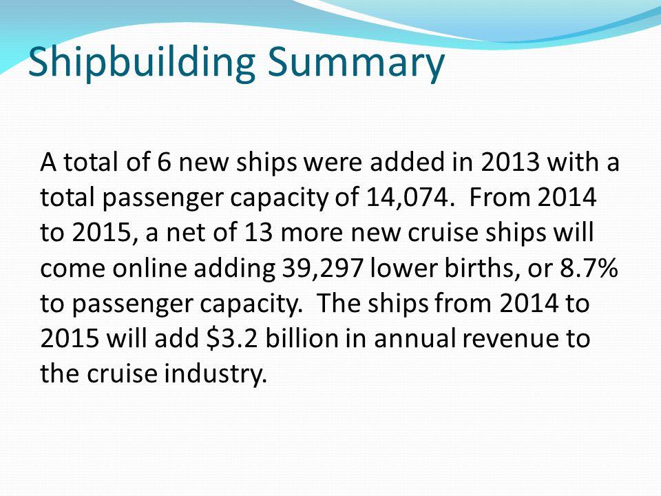 Shipbuilding Summary