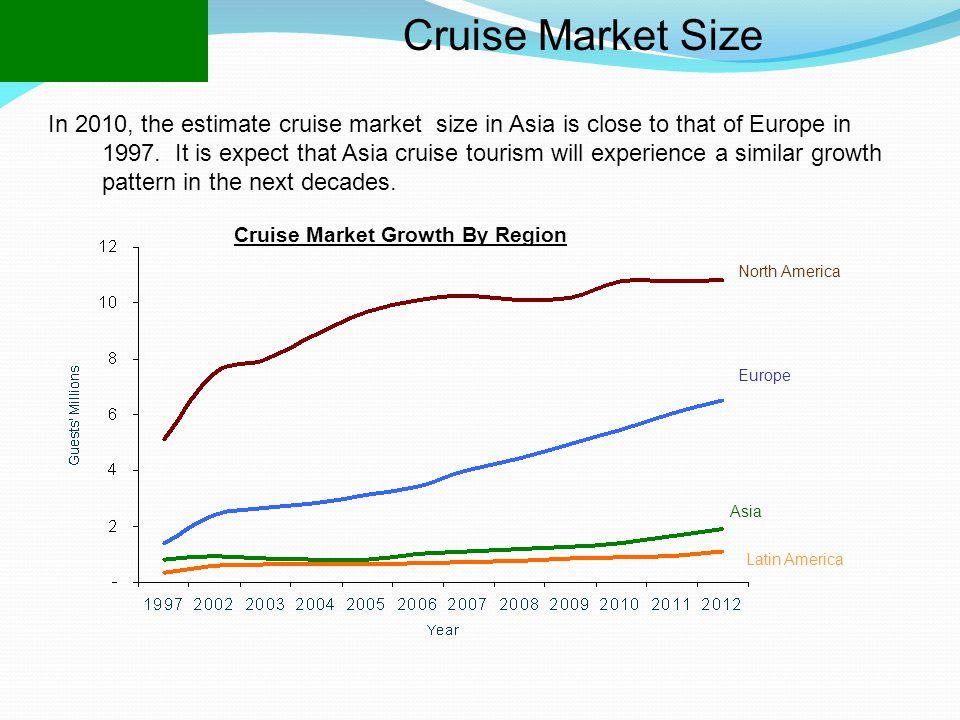 Cruise Market Size