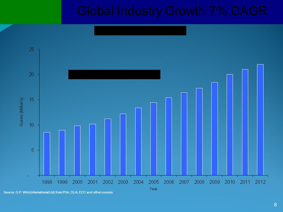 Global Industry Growth 7% CAGR