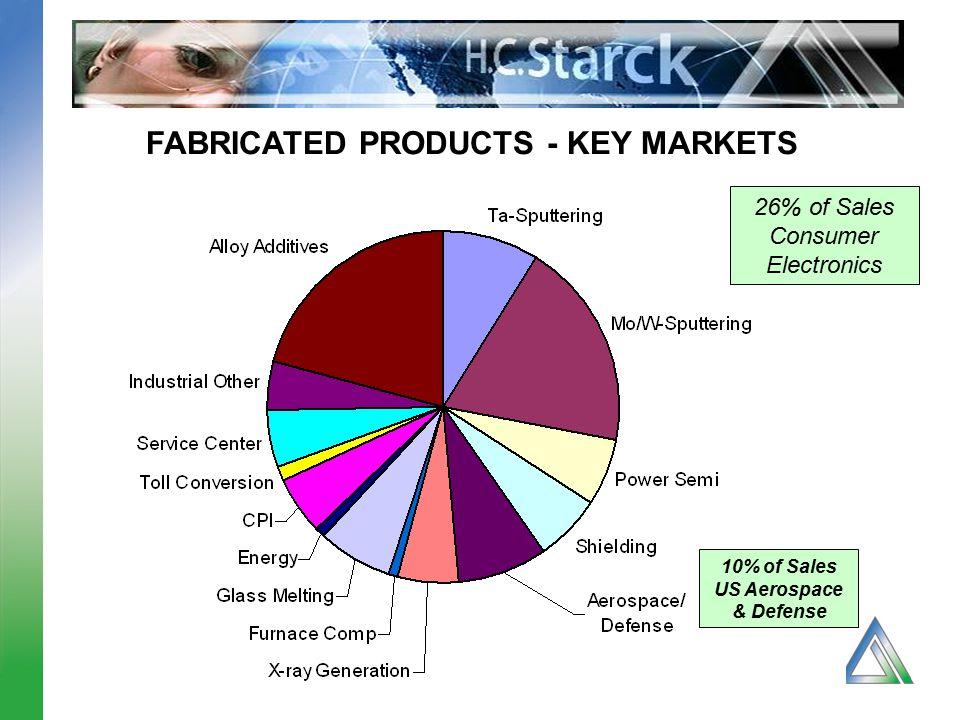 10% of Sales US Aerospace & Defense