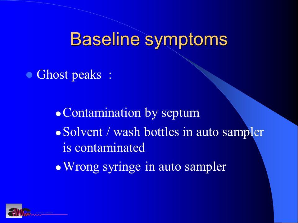 Baseline symptoms Ghost peaks : Contamination by septum