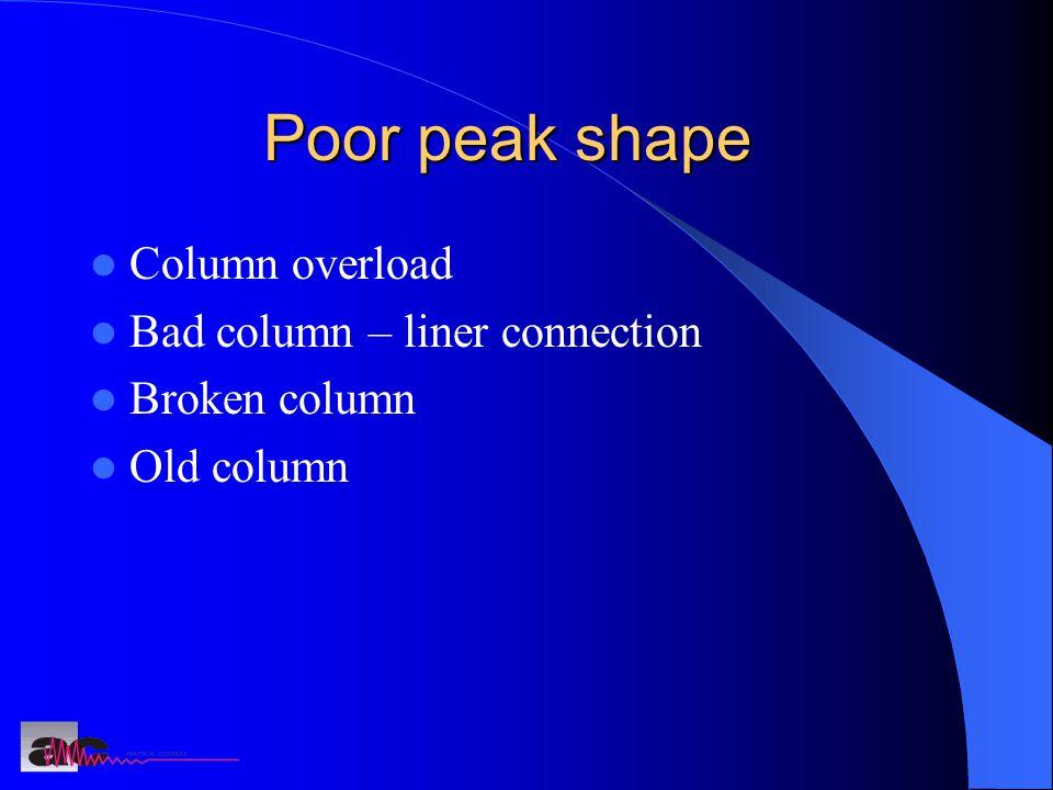 Poor peak shape Column overload Bad column – liner connection