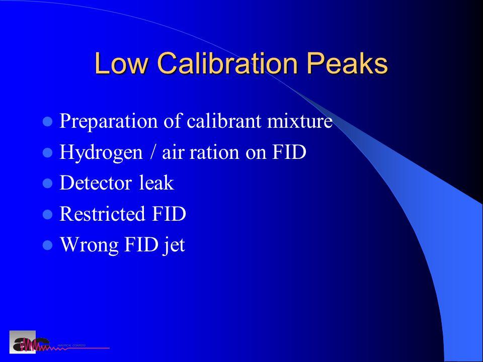 Low Calibration Peaks Preparation of calibrant mixture