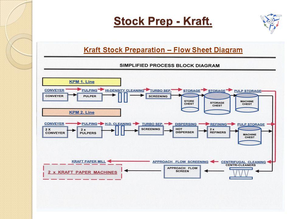 Kraft Stock Preparation – Flow Sheet Diagram