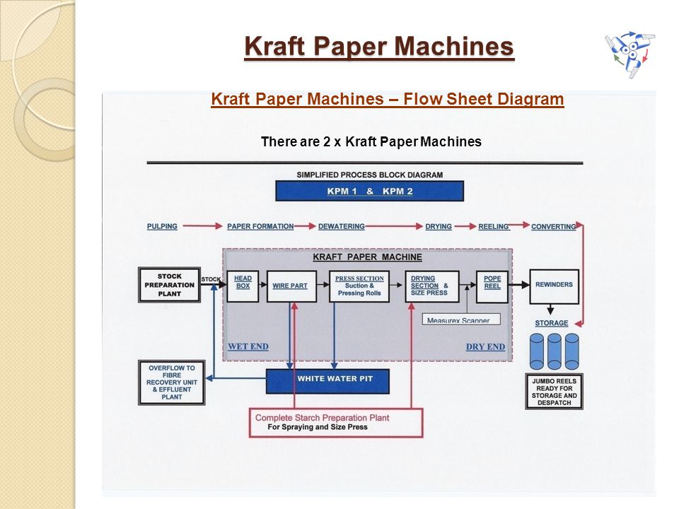 Kraft Paper Machines Kraft Paper Machines – Flow Sheet Diagram