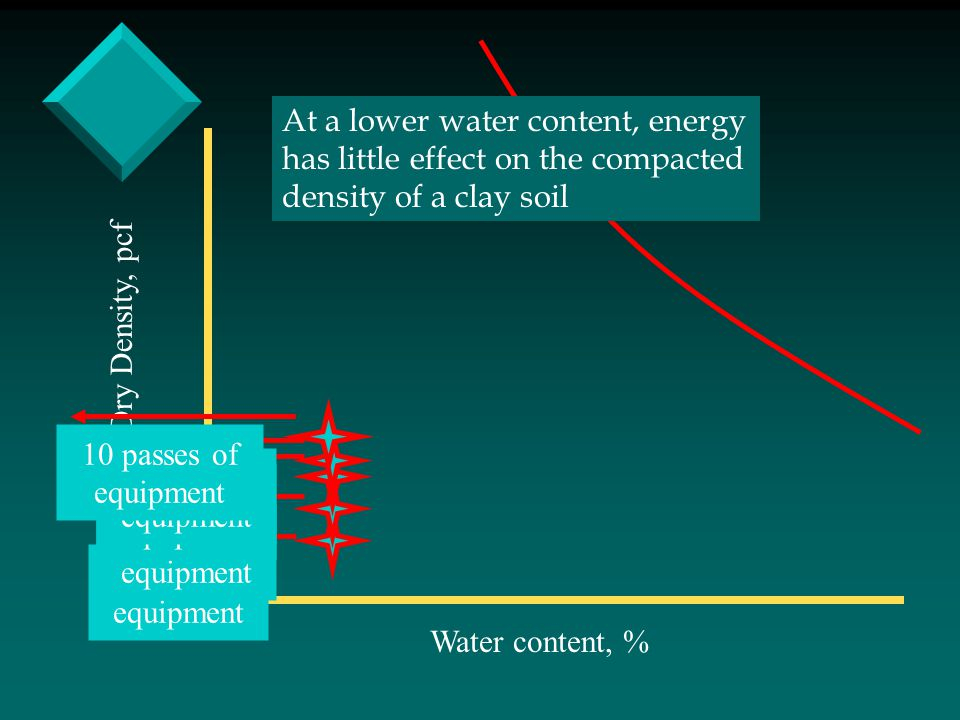 At a lower water content, energy has little effect on the compacted density of a clay soil