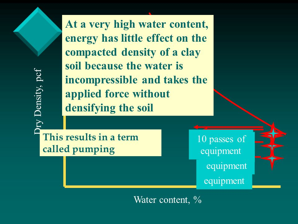 At a very high water content, energy has little effect on the compacted density of a clay soil because the water is incompressible and takes the applied force without densifying the soil