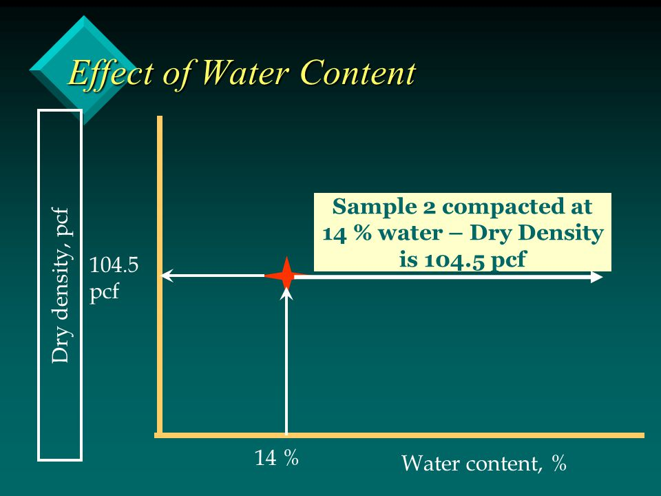 Effect of Water Content