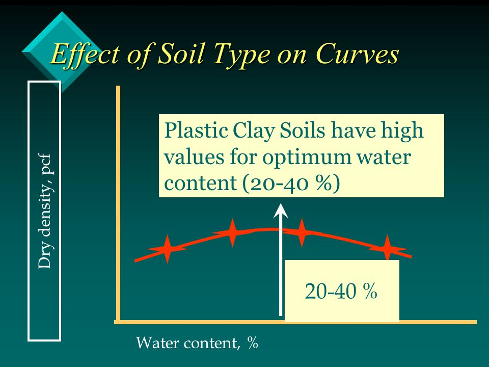 Effect of Soil Type on Curves