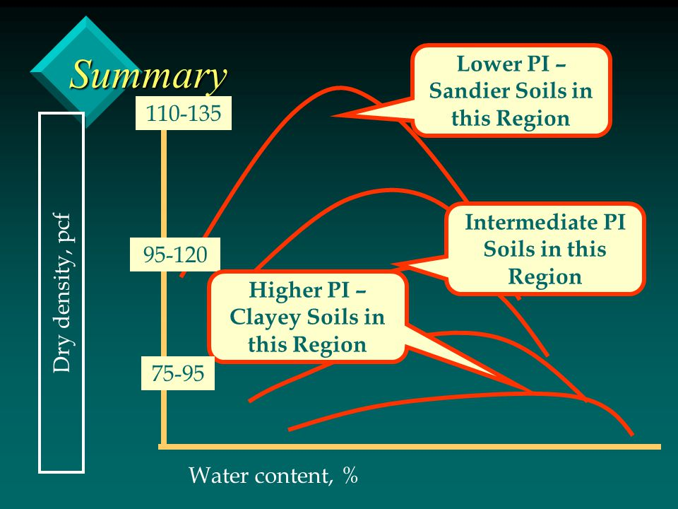 Summary Lower PI – Sandier Soils in this Region 110-135