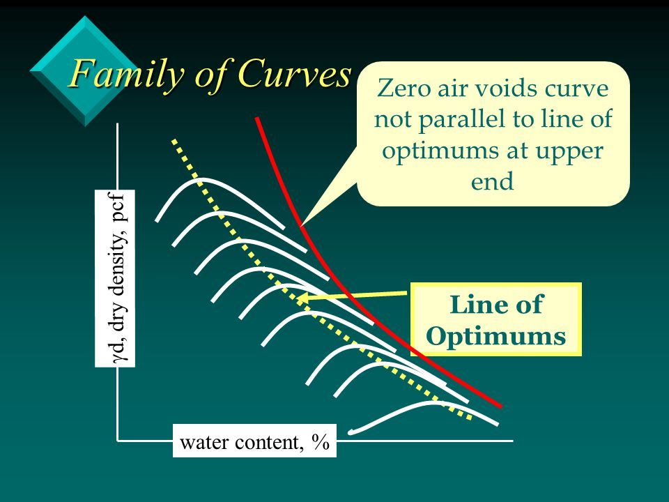 Zero air voids curve not parallel to line of optimums at upper end