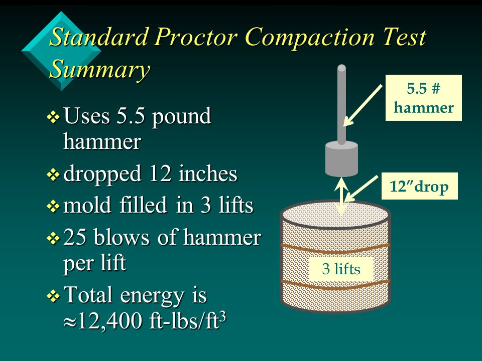 Standard Proctor Compaction Test Summary