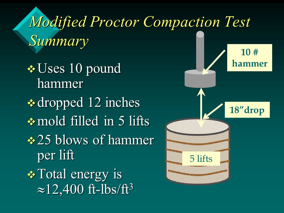 Modified Proctor Compaction Test Summary