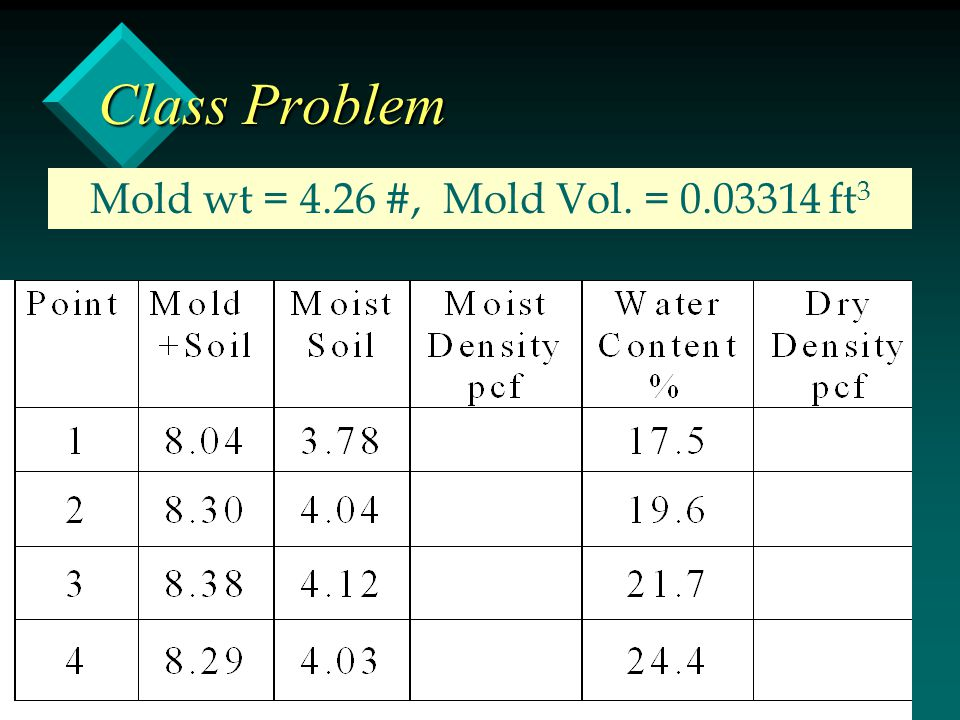 Class Problem Mold wt = 4.26 #, Mold Vol. = 0.03314 ft3