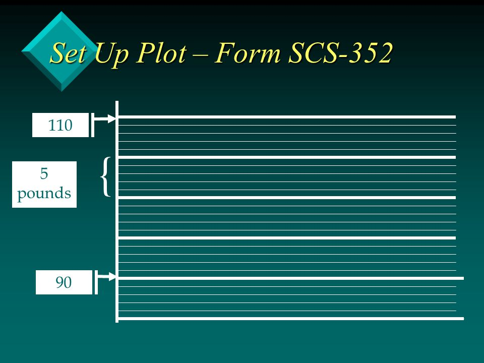 Set Up Plot – Form SCS-352 110 { 5 pounds 90