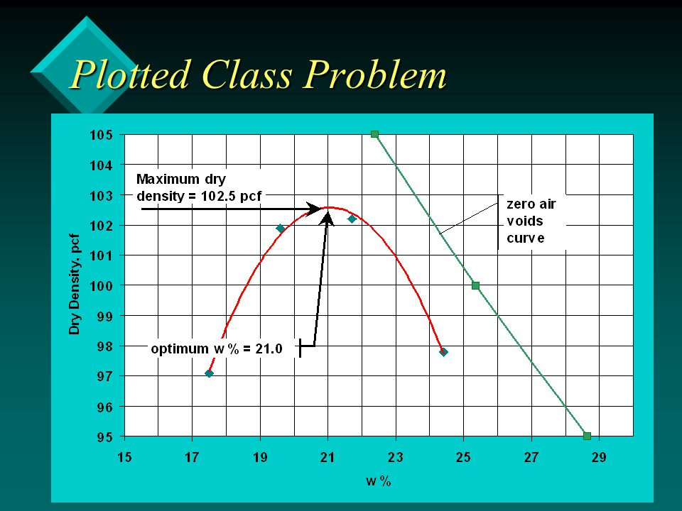 Plotted Class Problem
