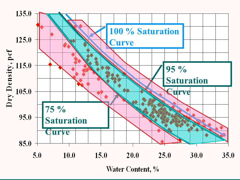 95 % Saturation Curve 75 % Saturation Curve 100 % Saturation Curve