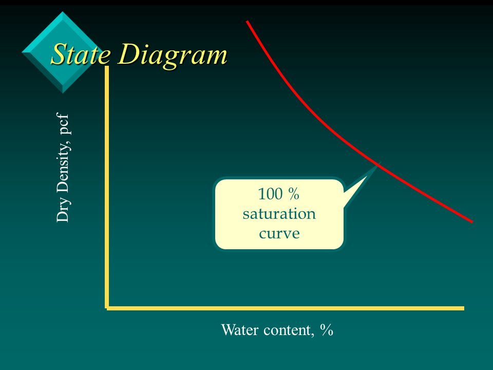 State Diagram Dry Density, pcf 100 % saturation curve Water content, %